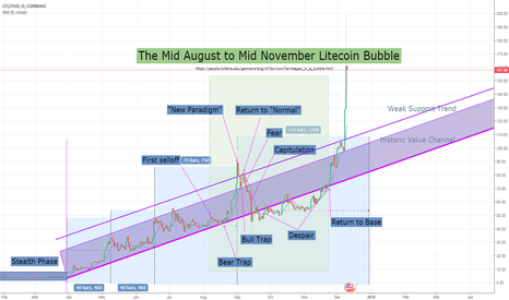LTCUSD: LTCUSD Litecoin Bubble During August to November of 2017