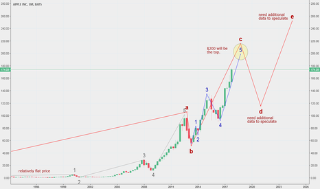AAPL: #AAPL may hit $200 in 2018 but that may be an all time high