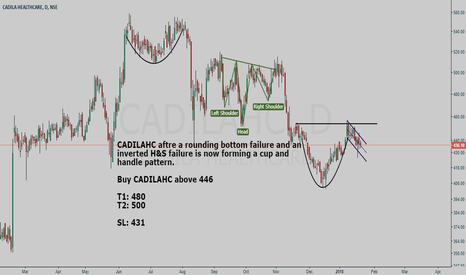 CADILAHC: CADILAHC buy setup