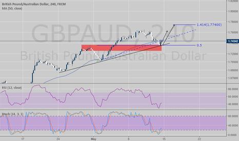 GBPAUD: GBPAUD - STOCH-RSI continuation trade