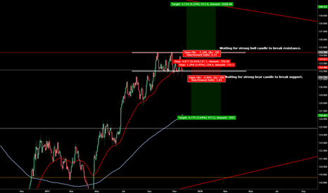EURJPY: EUR/JPY waiting for price breakout