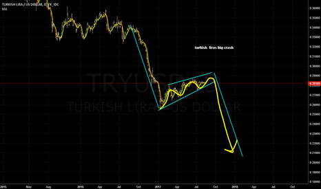 TRYUSD: turkish  lira big crash