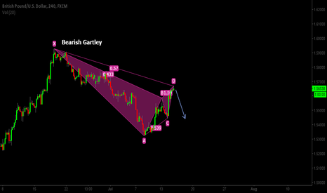 GBPUSD: Possible Bearish Gartley