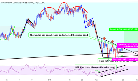 AUDCHF: A great opportunity to go Long AUDCHF