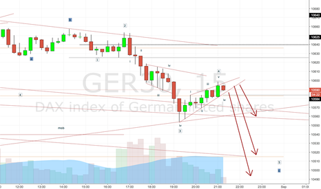 GER30: Where will wave 2 stop?
