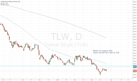 TLW: Break of support TLW short
