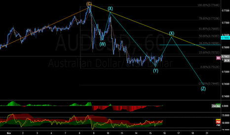 AUDUSD: possible short once it retraces