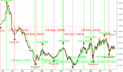 NZDUSD: Long term prediction for NZDUSD -- BULLISH