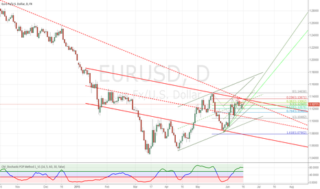 EURUSD: Just a diary, only to wait for the market to come out