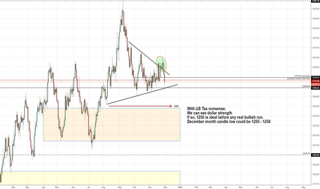XAUUSD: ANALYSIS from 3month down to daily