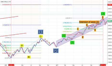 HSI: HSI(Elliot Wave modified)