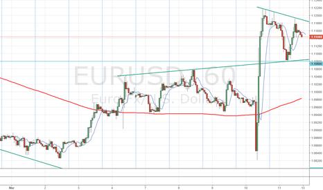 EURUSD: Pennant forming on H1