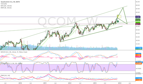 QCOM: QCOM - level to watch 74.97, and then breakout