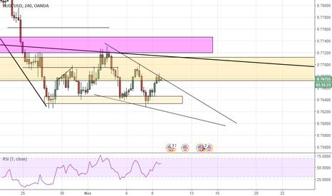 AUDUSD: AUD/USD falling wedge pattern, 4h