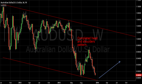 AUDUSD: AUDUSD Completed Head and Shoulder pattern, long term channel up