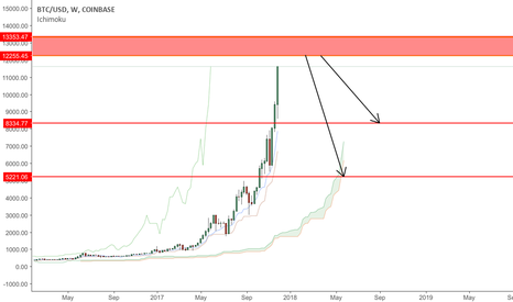 BTCUSD: Will this area back Bitcoin again to 8.3k , 5.3k $ ?!!