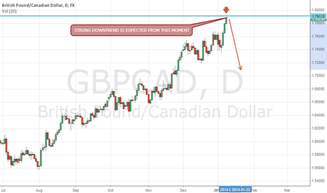 GBPCAD: GBPCAD tested weekly extreme