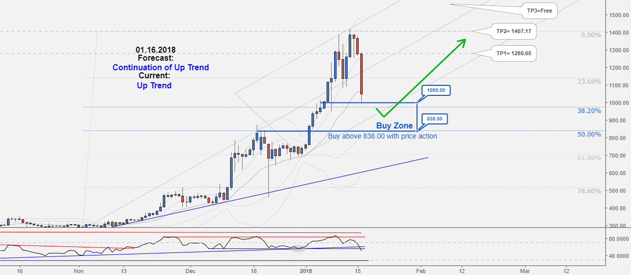 Excellent Long-Term Hunting Opportunity in ETHUSD, Don't miss it