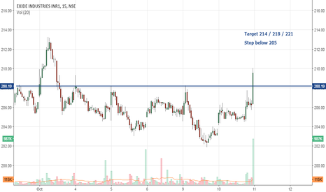EXIDEIND: Exide Industries: Trade set up & view for 11 Oct 2017