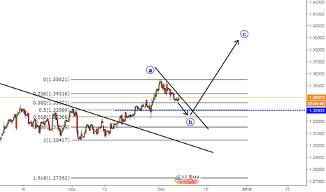 GBPUSD: GBPUSD OUTLOOK
