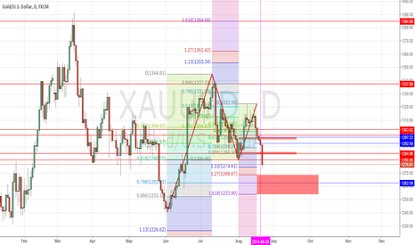 XAUUSD: Bullish Gartley is on its way to complete its final wave