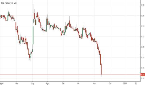 CRG: Il prossimo aumento di Banca Carige .....