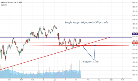 VEDL: Single target High probability trade... {Short}