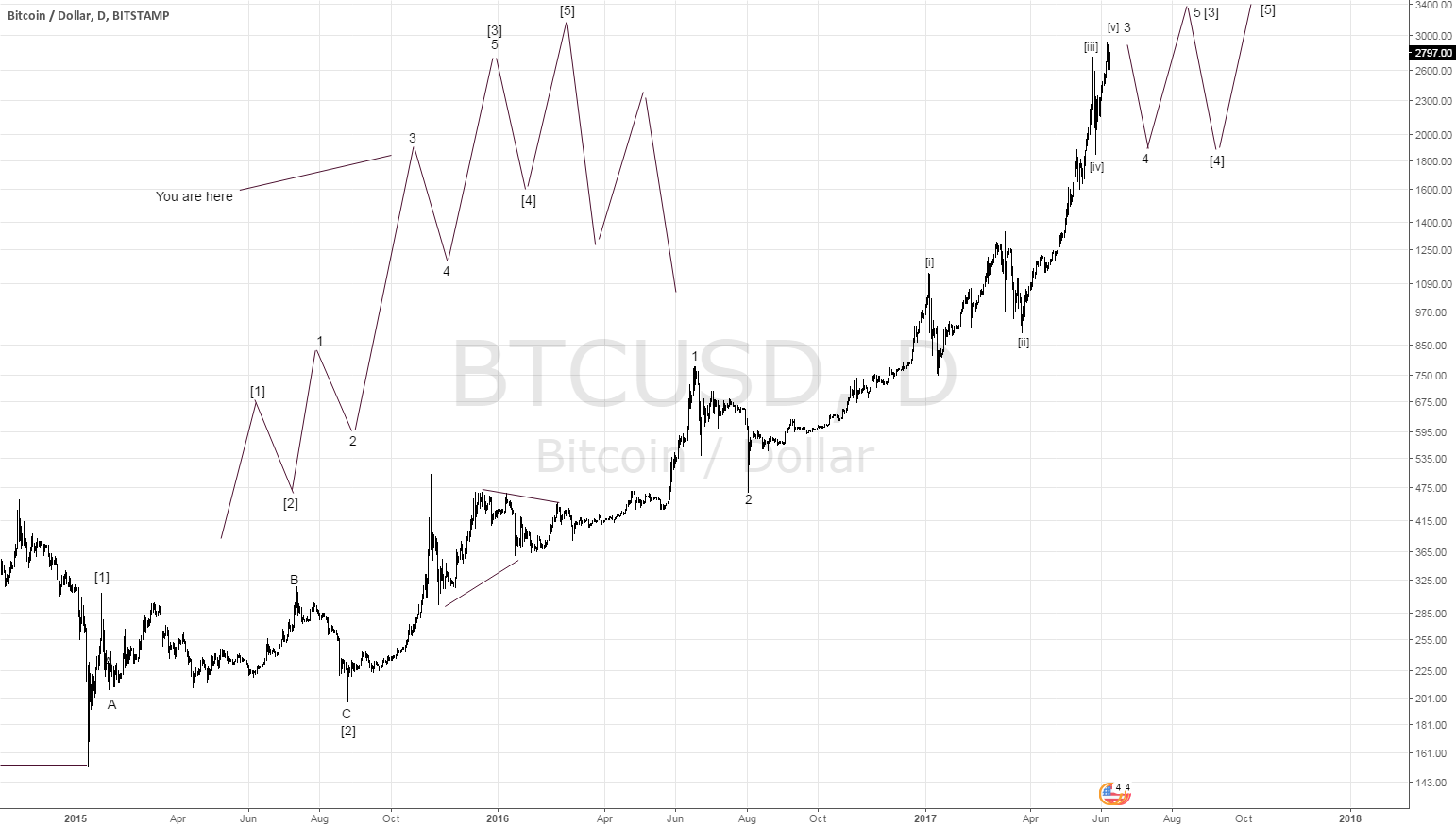 Elliott Wave Analysis of Bitcoin (BTCUSD)