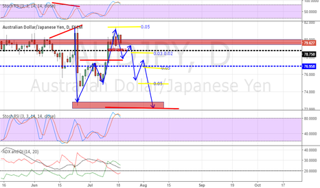 AUDJPY: AUD/JPY daily time frame (swing trade) short