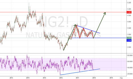 NG2!: NG2! NAT.GAS NATURAL GAS LONG