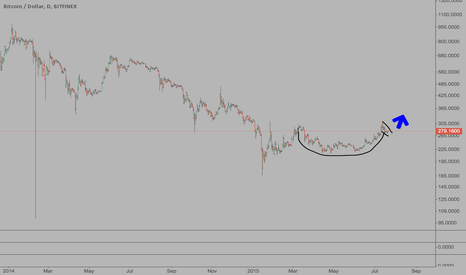BTCUSD: Cup and Handle on Daily