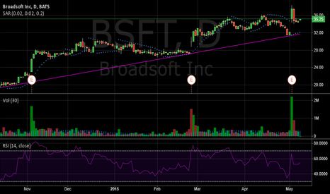 BSFT: BroadSoft Parabolic SAR Buy On Huge Volume Spike