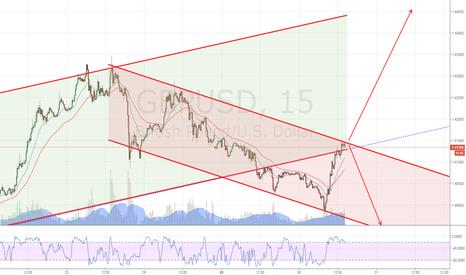GBPUSD: GBP/USD @ a crossroads