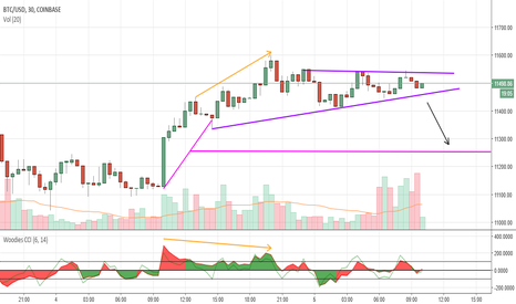 BTCUSD: let see if this breaks down
