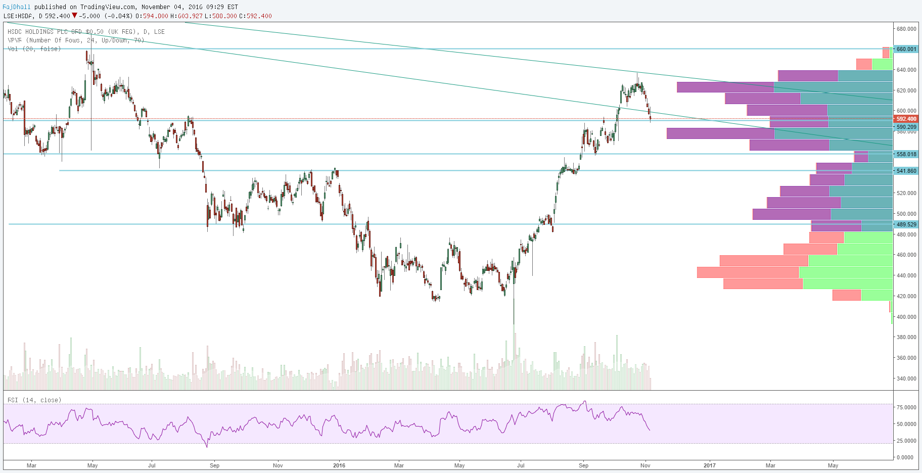 HSBC (HSBA LN) earnings Monday for LSE:HSBA by RajDhall — TradingView UK