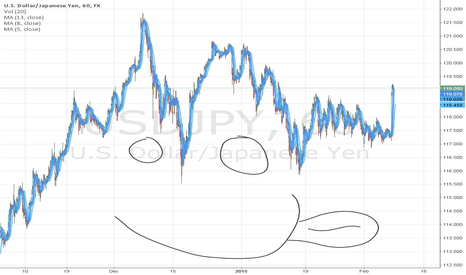 USDJPY: head and shoulders .....