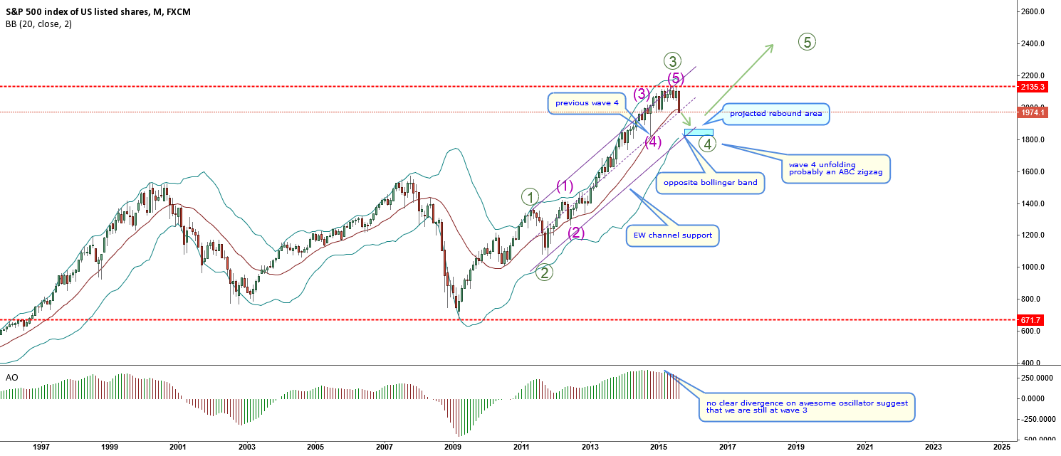 SPX500-The stock market is crushing as expected. What's next?