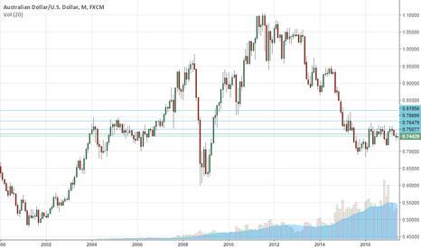 AUDUSD: 03.06.17 AUDUSD Market Outlook