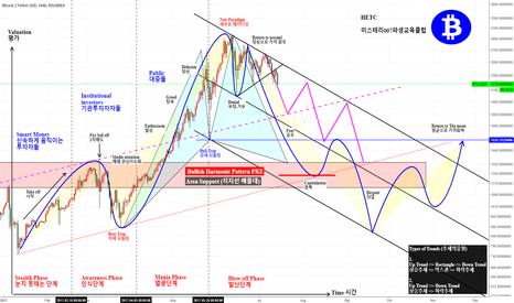 BTCUSDT: BTCUSDT -  Psychological Stages of a Bubble Market
