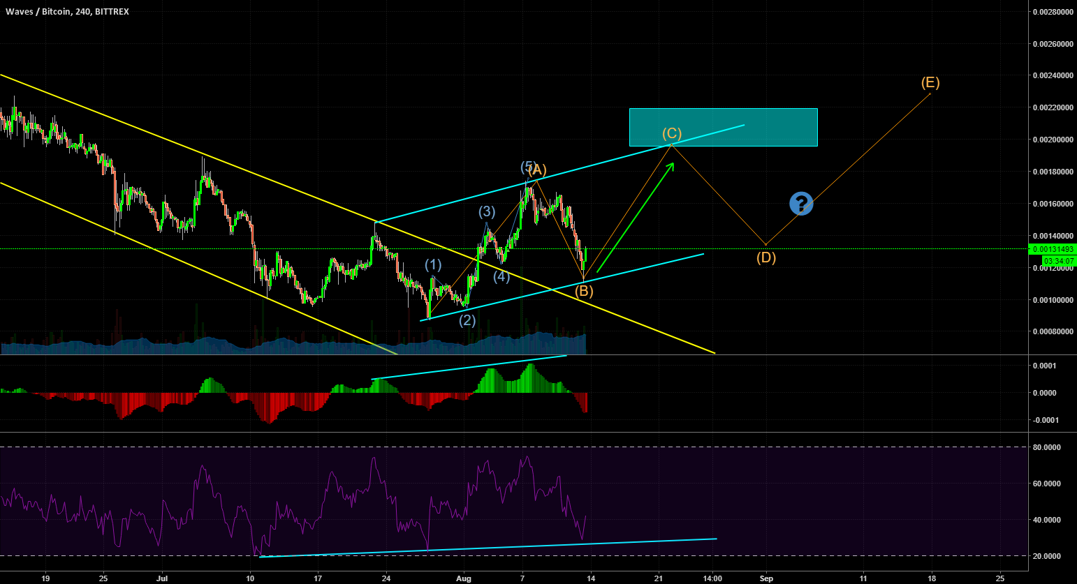 Updated chart for $waves, going for leg 3 in 5 legs up