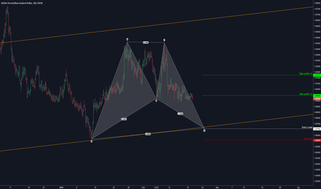 GBPNZD: GBPNZD: Pending Bullish Bat Advanced Pattern