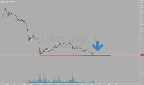 1/BTCUSD: Bitcoin - UPSIDE DOWN