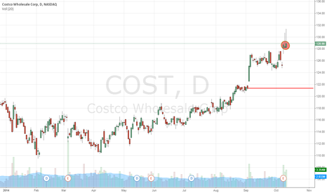 COST: Buyers Jumping Out In Bulk, Costco Wholesale Corporation (NASDAQ