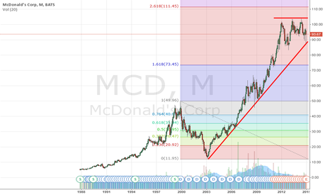 MCD:  Do you want McDonald's for USD 100