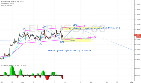 EURUSD: EURUSD AE5 Potentials spikes, Share your opinion!