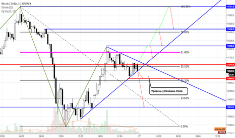 BTCUSD: BTCUSD BTFNX movement on 15min