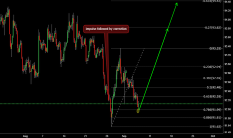 DXY: .786 BOunce after impulse