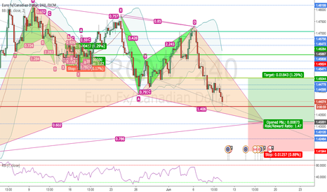 EURCAD: POTENTIAL GARTLEY PATTERN FINISHING ON EURCAD 4H