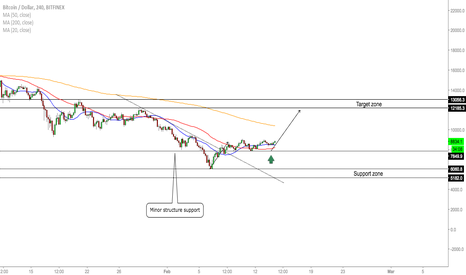 BTCUSD: BTC/USD - Confirmed Buy Opportunity