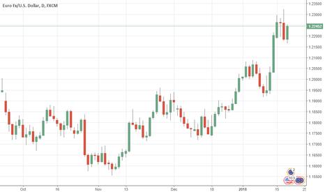 EURUSD: EURUSD: Bullish, Risk Builds Up On 1.2322 level